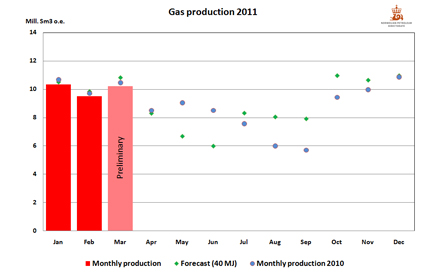 Gas production 2011