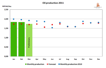 Oil production 2011