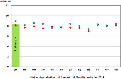 Oil production 2012 - Download pdf