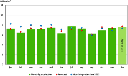 Oil production 2013