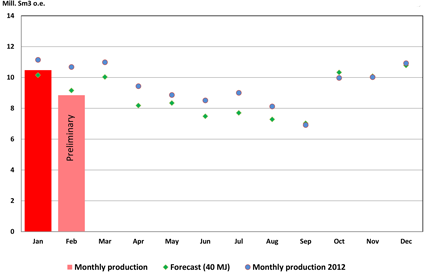 Gas production 2013