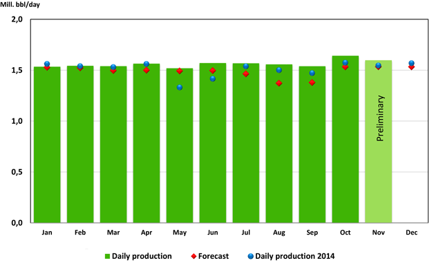Oil production 2015 - Download pdf